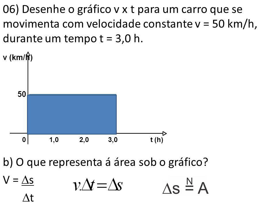 06) Desenhe o gráfico v x t para um carro que se movimenta com velocidade constante v = 50 km/h, durante um tempo t = 3,0 h. b) O que representa á área sob o gráfico V = s t