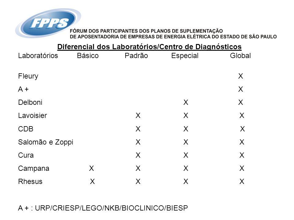 Diferencial dos Laboratórios/Centro de Diagnósticos
