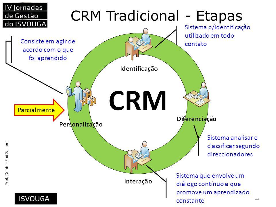 CRM Tradicional - Etapas