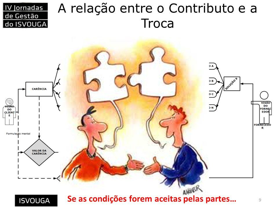 A relação entre o Contributo e a Troca