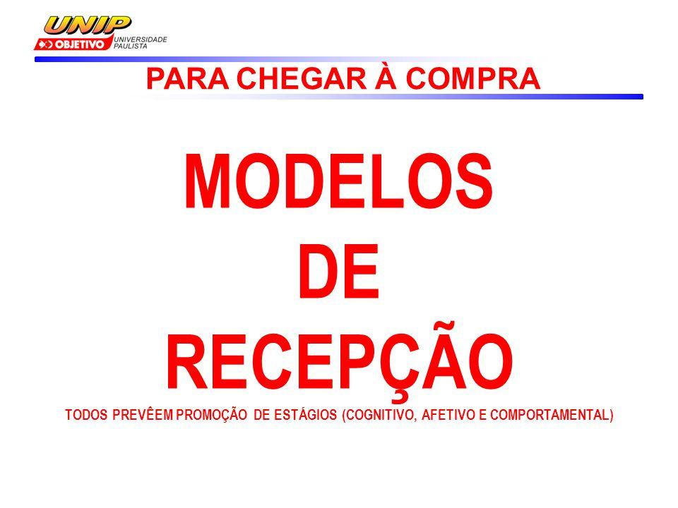 MODELOS DE RECEPÇÃO PARA CHEGAR À COMPRA
