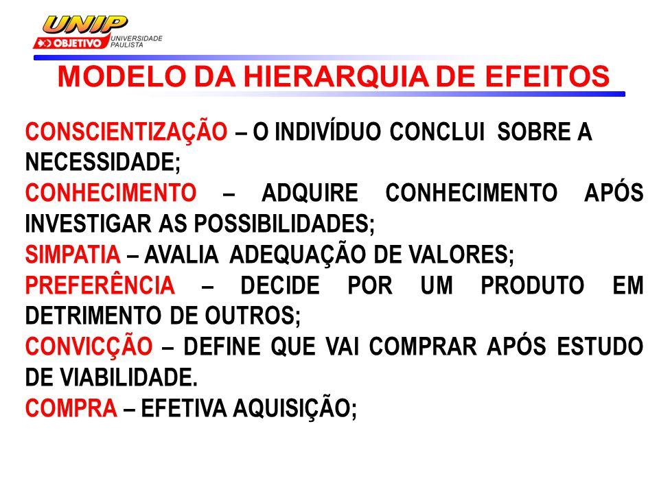MODELO DA HIERARQUIA DE EFEITOS