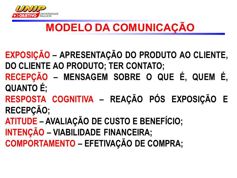 MODELO DA COMUNICAÇÃO EXPOSIÇÃO – APRESENTAÇÃO DO PRODUTO AO CLIENTE, DO CLIENTE AO PRODUTO; TER CONTATO;
