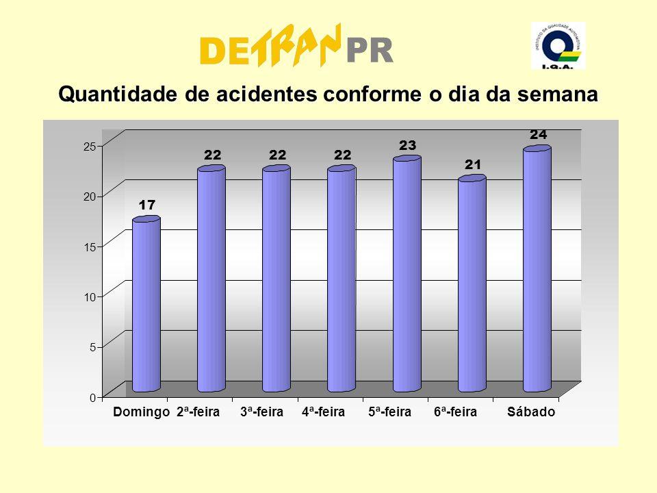 Quantidade de acidentes conforme o dia da semana