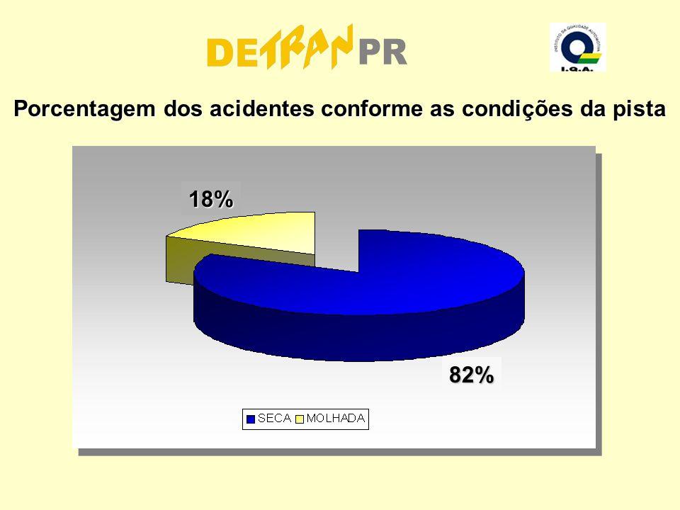 Porcentagem dos acidentes conforme as condições da pista
