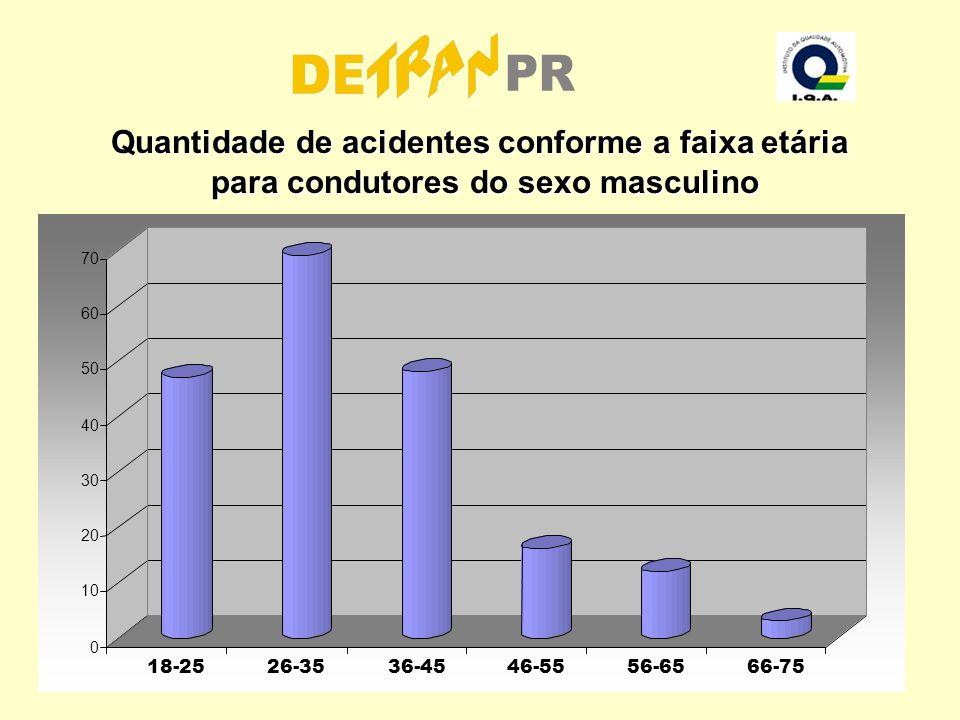 Quantidade de acidentes conforme a faixa etária