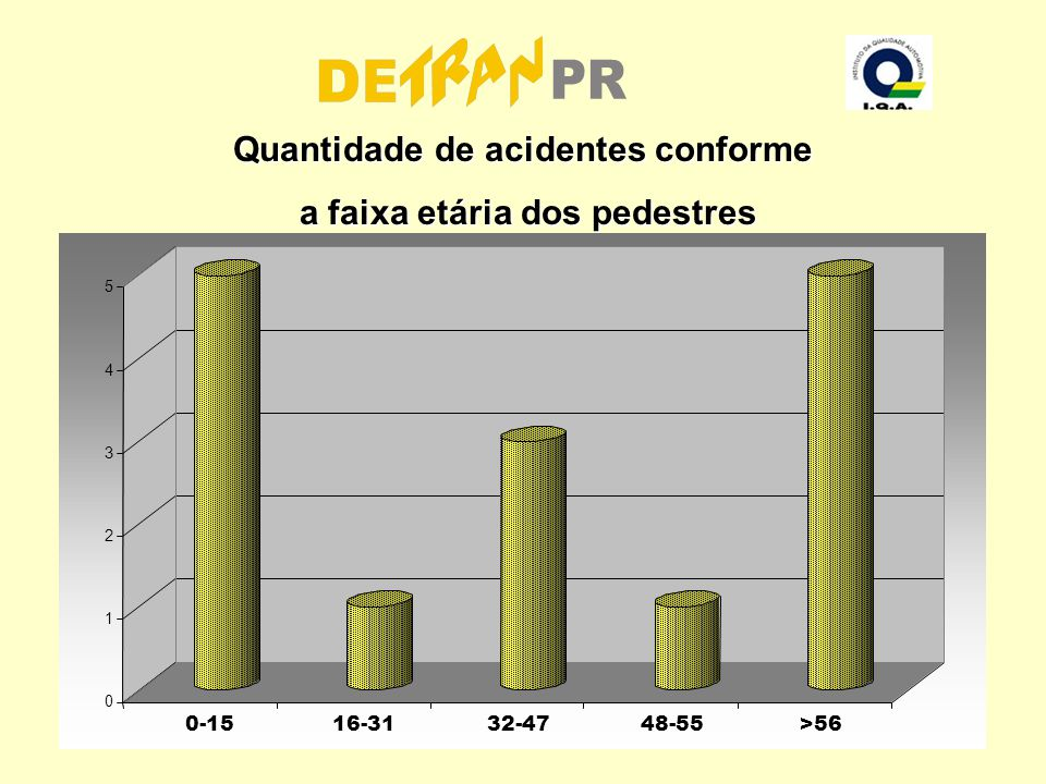 Quantidade de acidentes conforme a faixa etária dos pedestres