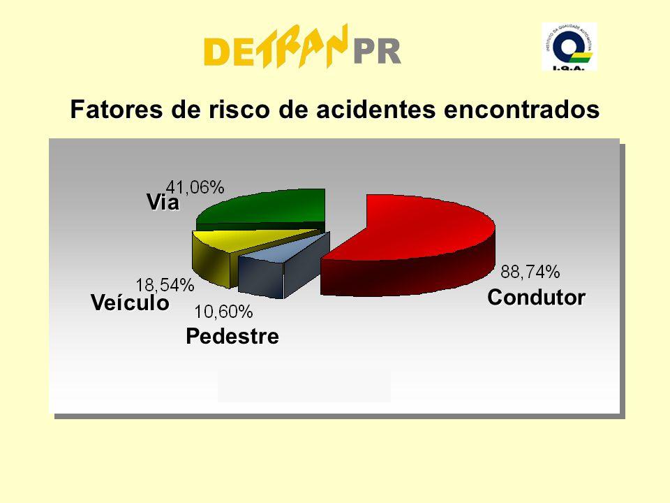 Fatores de risco de acidentes encontrados