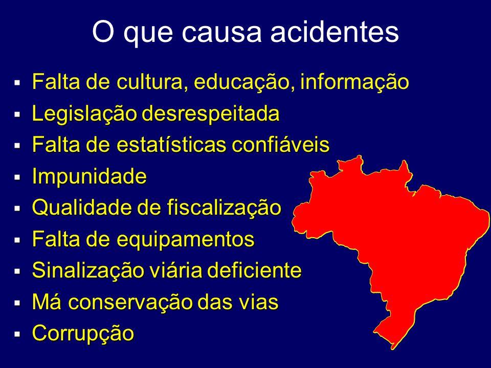 O que causa acidentes Falta de cultura, educação, informação