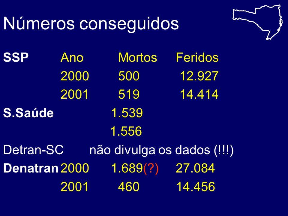 Números conseguidos SSP Ano Mortos Feridos 2000 500 12.927