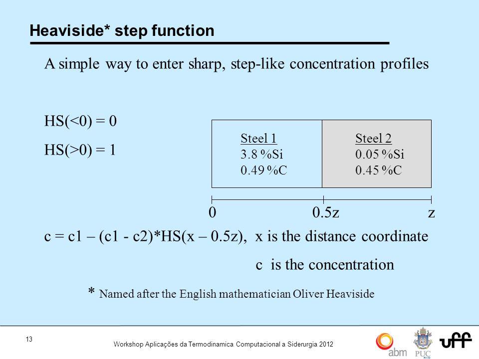 Heaviside* step function
