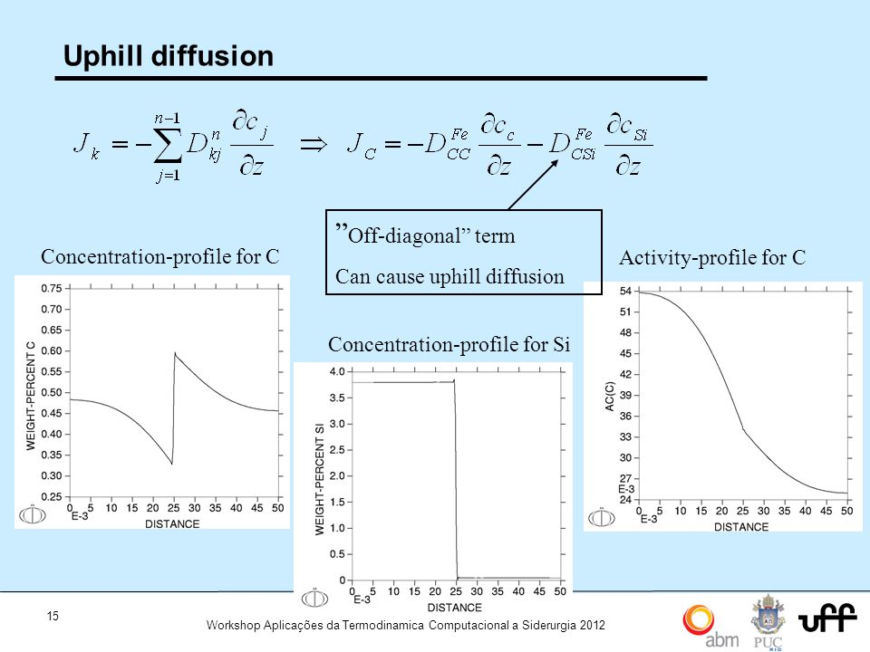 Uphill diffusion Off-diagonal term Can cause uphill diffusion