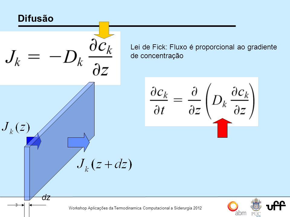 Difusão Lei de Fick: Fluxo é proporcional ao gradiente de concentração dz