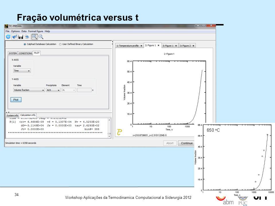 Fração volumétrica versus t