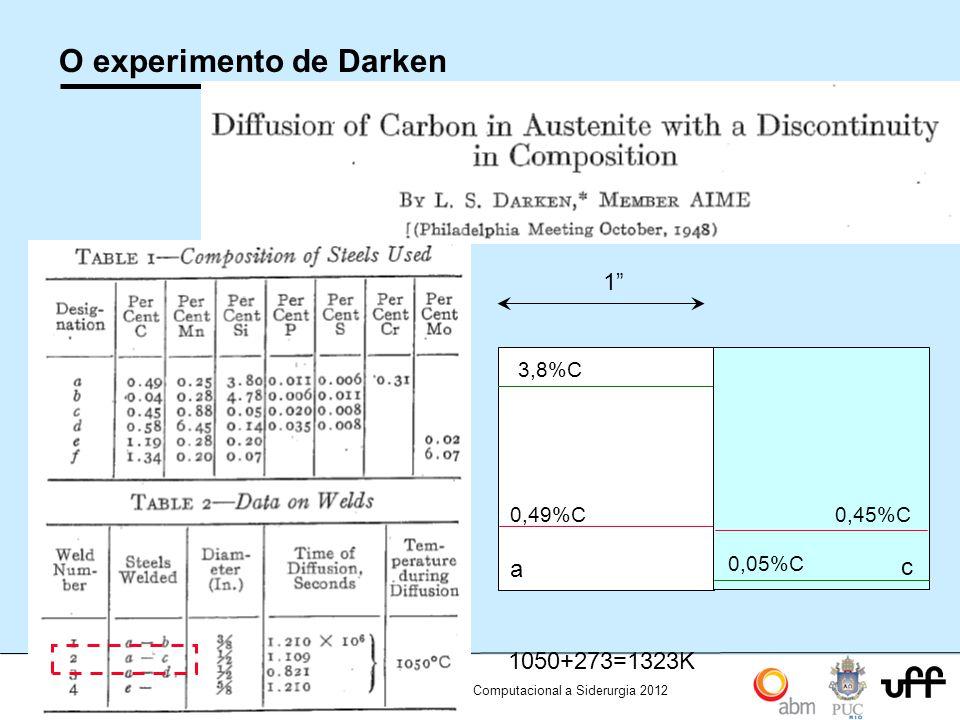 O experimento de Darken