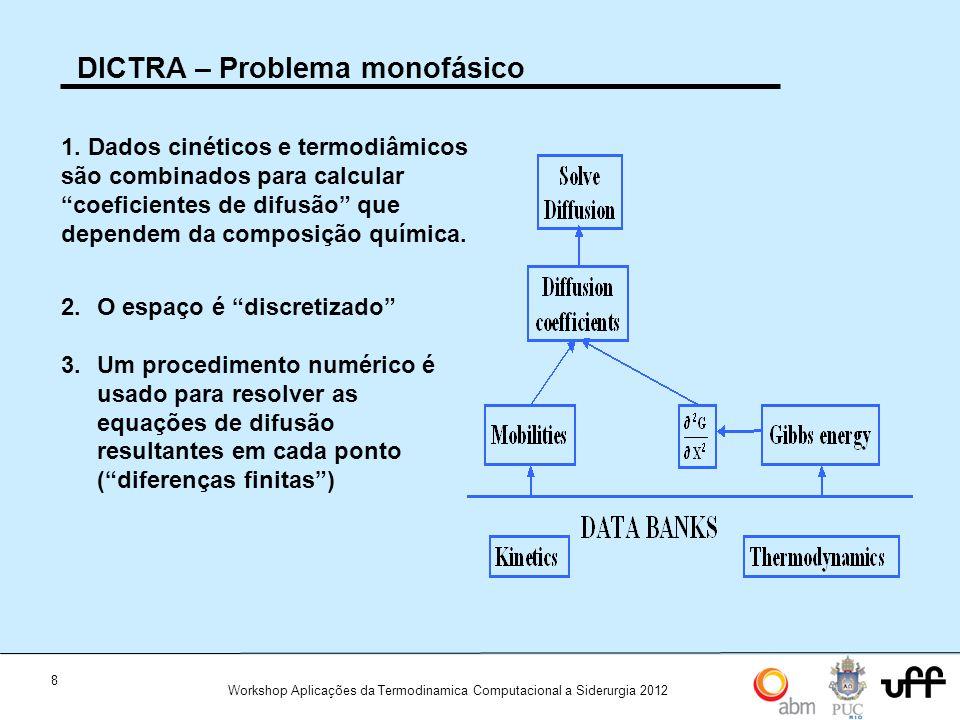 DICTRA – Problema monofásico