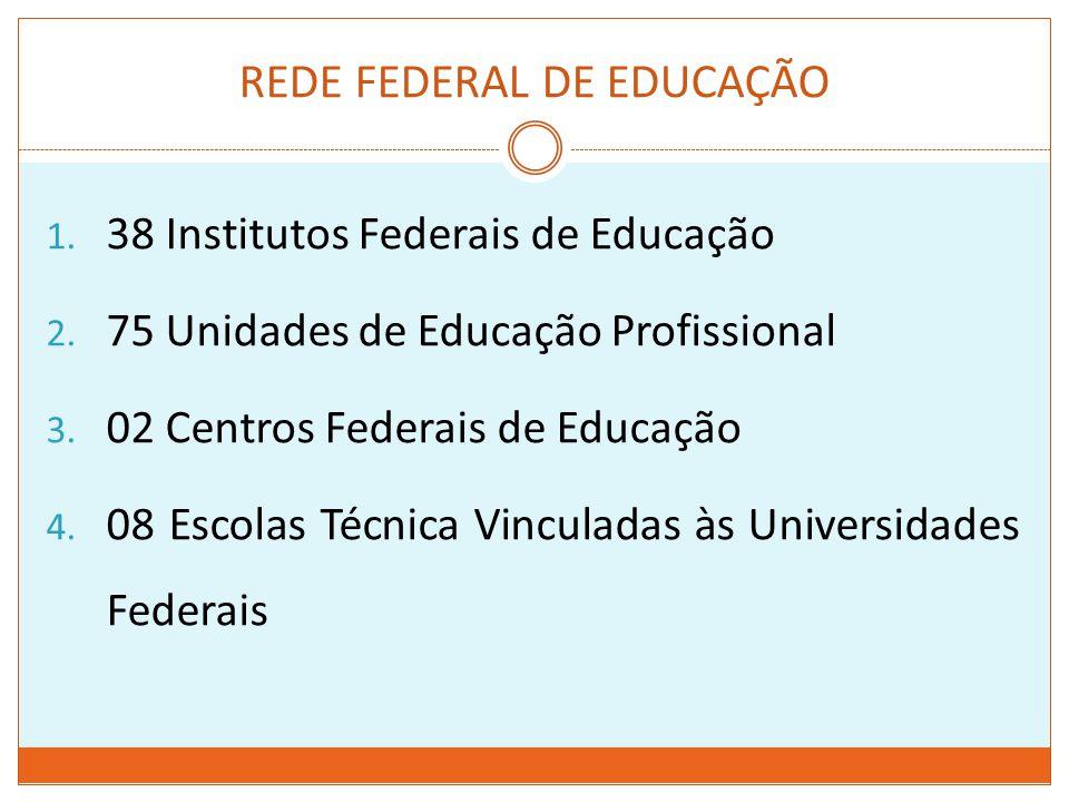 REDE FEDERAL DE EDUCAÇÃO