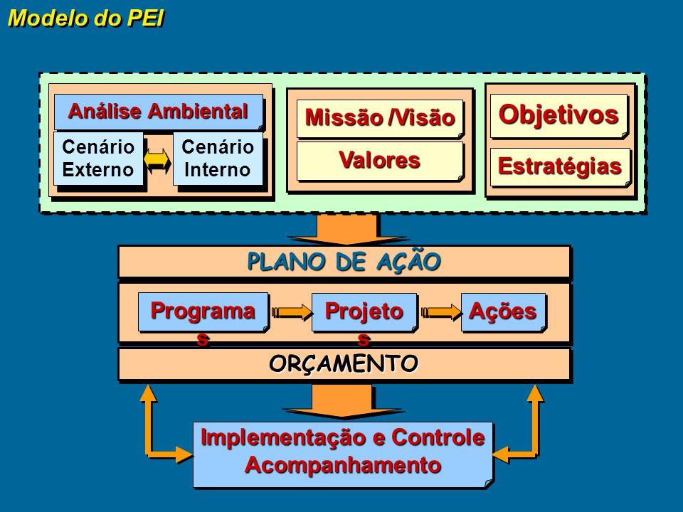 Implementação e Controle