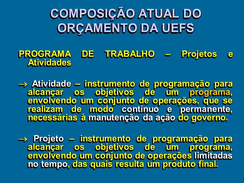 COMPOSIÇÃO ATUAL DO ORÇAMENTO DA UEFS
