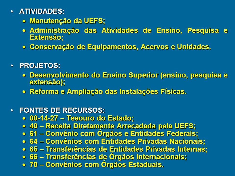 ATIVIDADES: Manutenção da UEFS; Administração das Atividades de Ensino, Pesquisa e Extensão; Conservação de Equipamentos, Acervos e Unidades.