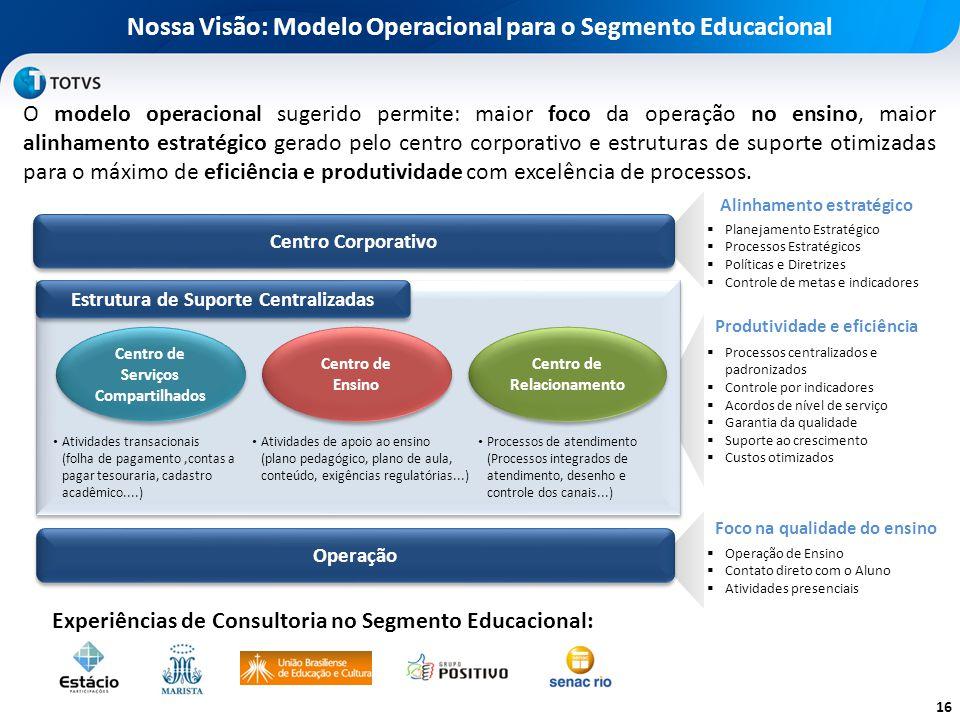 Nossa Visão: Modelo Operacional para o Segmento Educacional