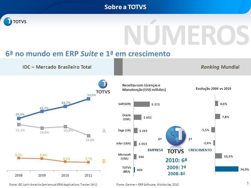 6ª no mundo em ERP Suite e 1ª em crescimento