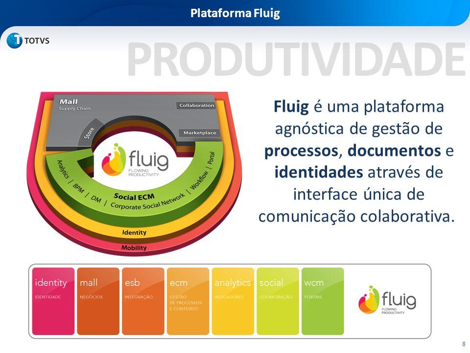 Plataforma Fluig PRODUTIVIDADE.