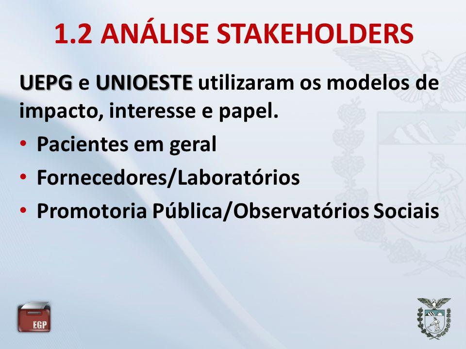 1.2 ANÁLISE STAKEHOLDERS UEPG e UNIOESTE utilizaram os modelos de impacto, interesse e papel. Pacientes em geral.