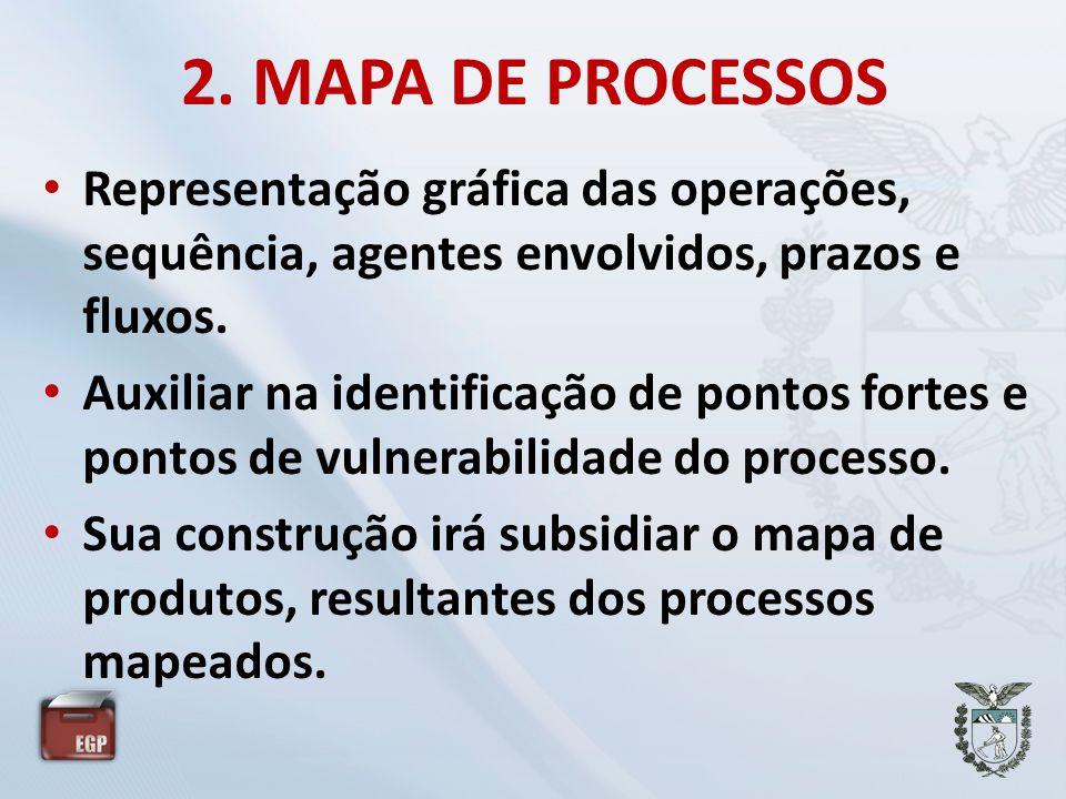 2. MAPA DE PROCESSOS Representação gráfica das operações, sequência, agentes envolvidos, prazos e fluxos.