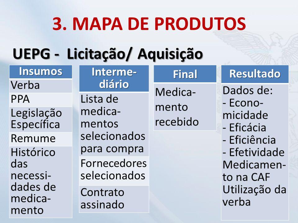 3. MAPA DE PRODUTOS UEPG - Licitação/ Aquisição Insumos Verba PPA