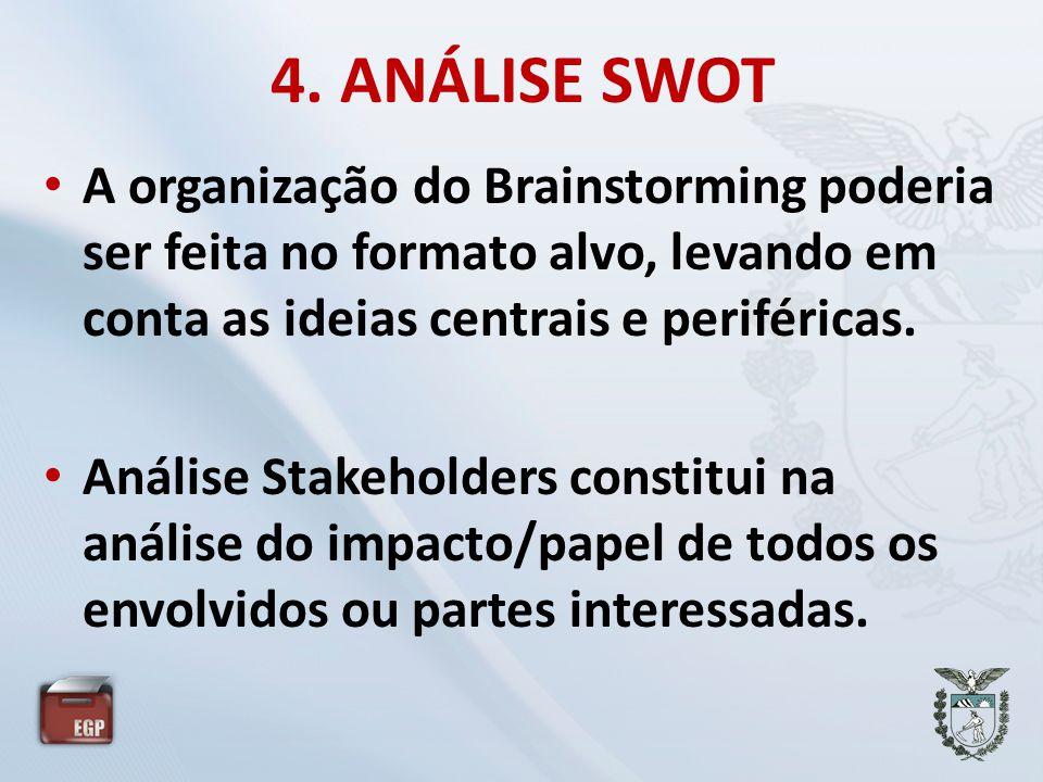 4. ANÁLISE SWOT A organização do Brainstorming poderia ser feita no formato alvo, levando em conta as ideias centrais e periféricas.