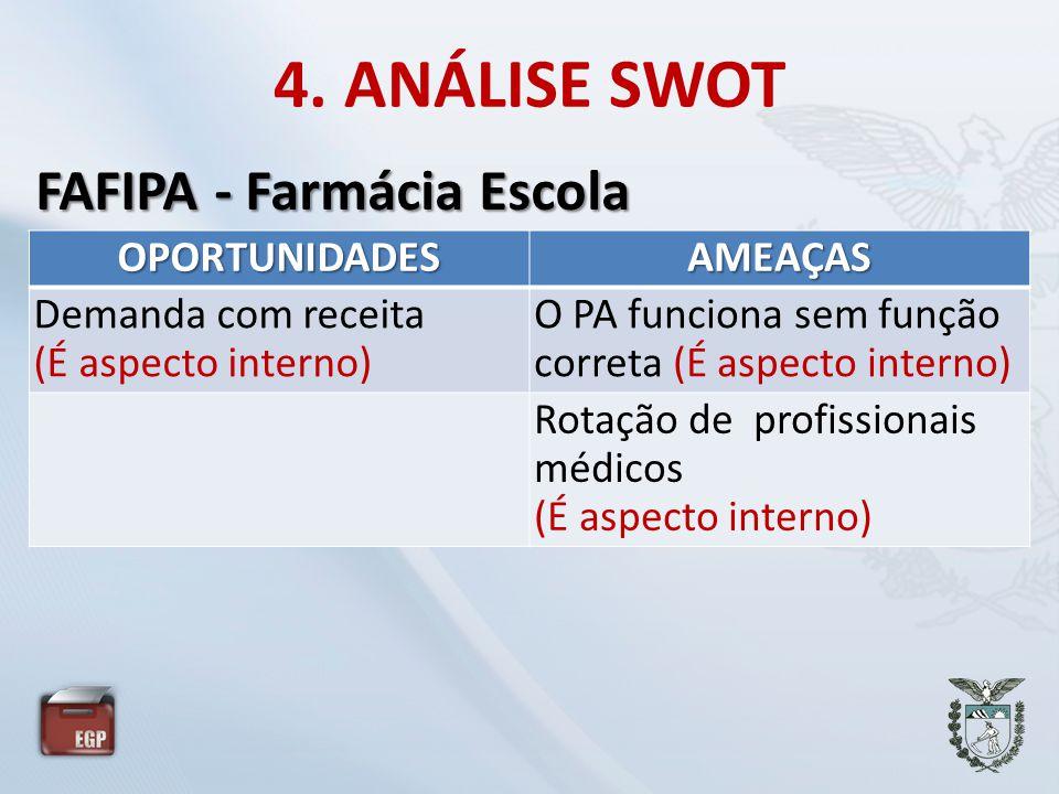 4. ANÁLISE SWOT FAFIPA - Farmácia Escola OPORTUNIDADES AMEAÇAS