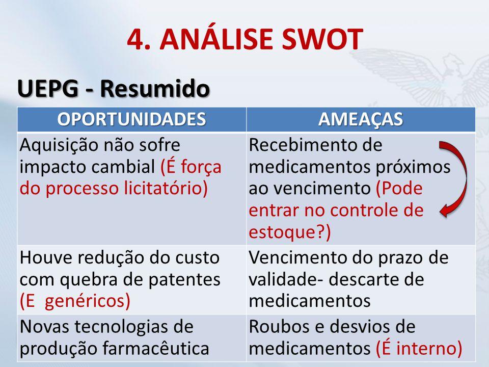 4. ANÁLISE SWOT UEPG - Resumido OPORTUNIDADES AMEAÇAS
