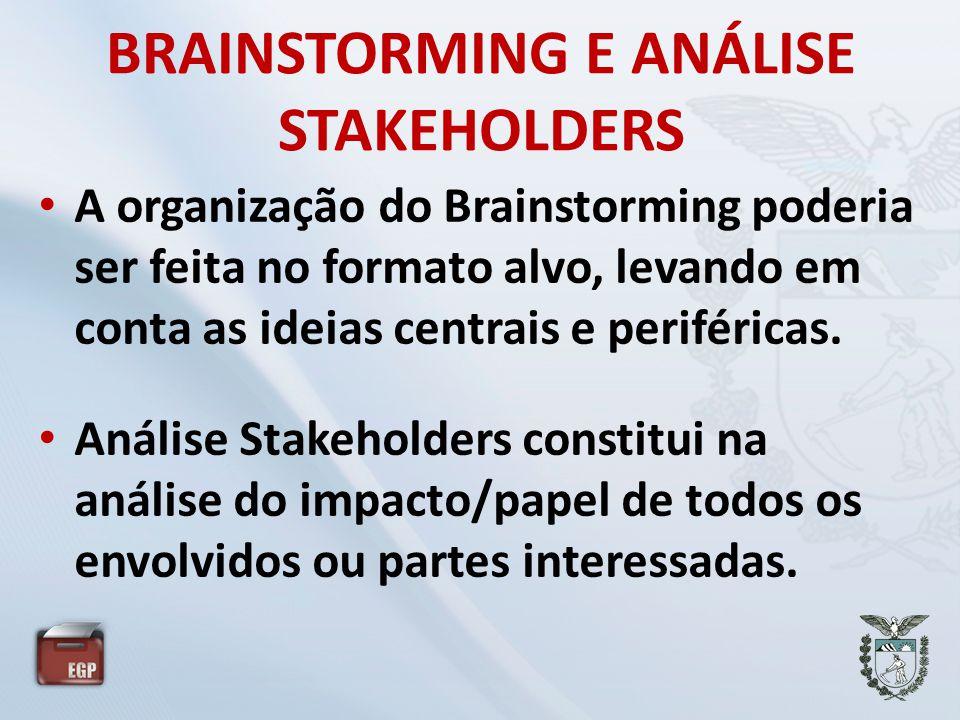 BRAINSTORMING E ANÁLISE STAKEHOLDERS
