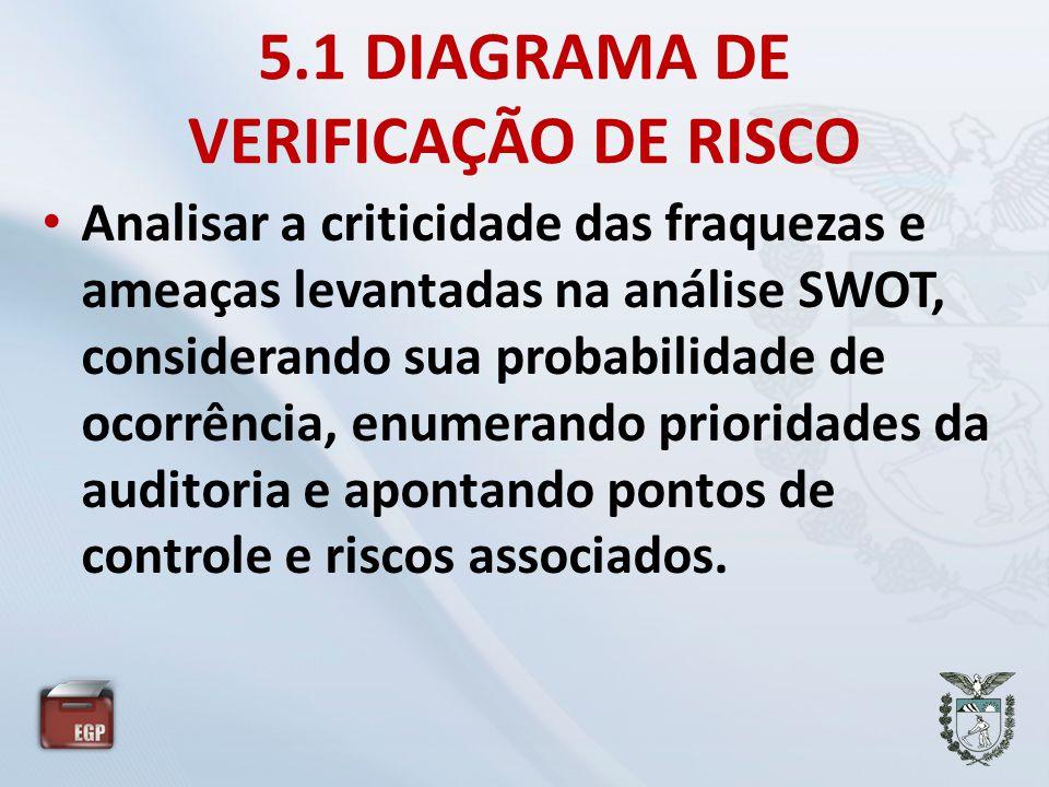 5.1 DIAGRAMA DE VERIFICAÇÃO DE RISCO