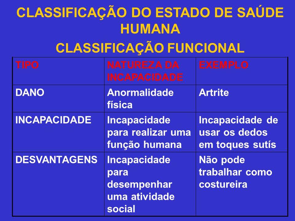 CLASSIFICAÇÃO DO ESTADO DE SAÚDE HUMANA CLASSIFICAÇÃO FUNCIONAL