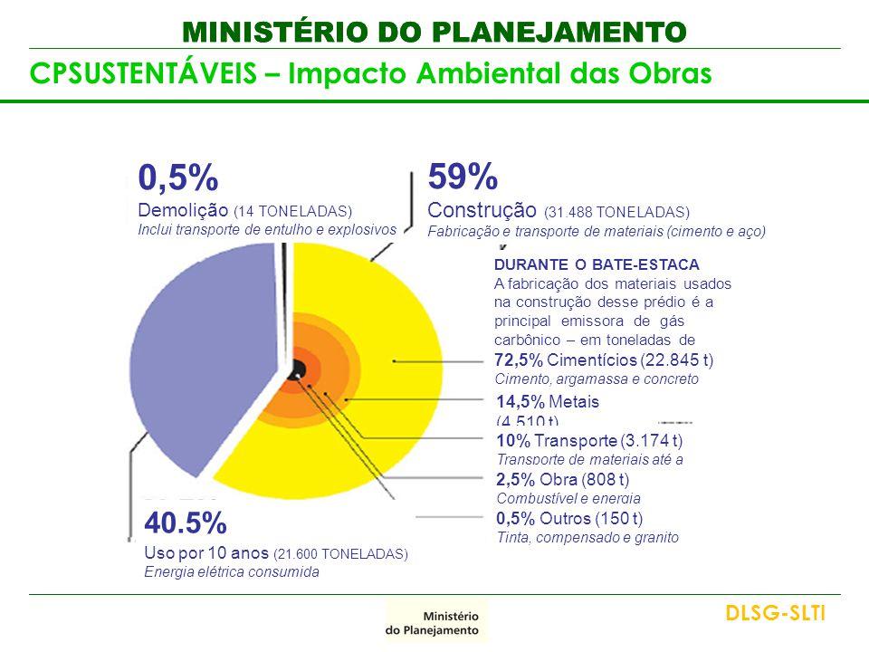 0,5% 59% 40.5% CPSUSTENTÁVEIS – Impacto Ambiental das Obras