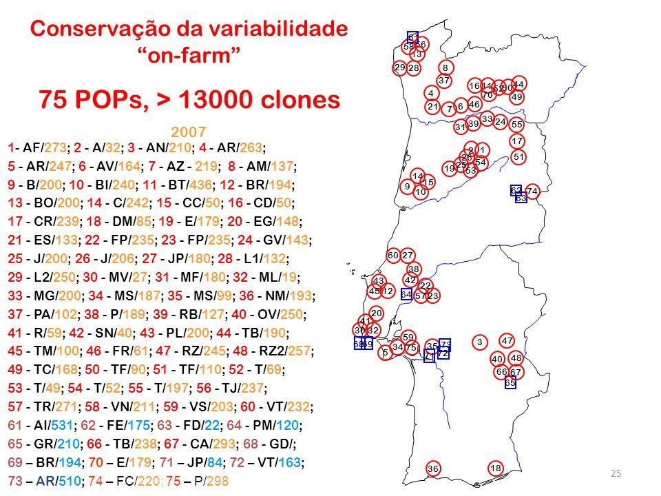 Conservação da variabilidade on-farm