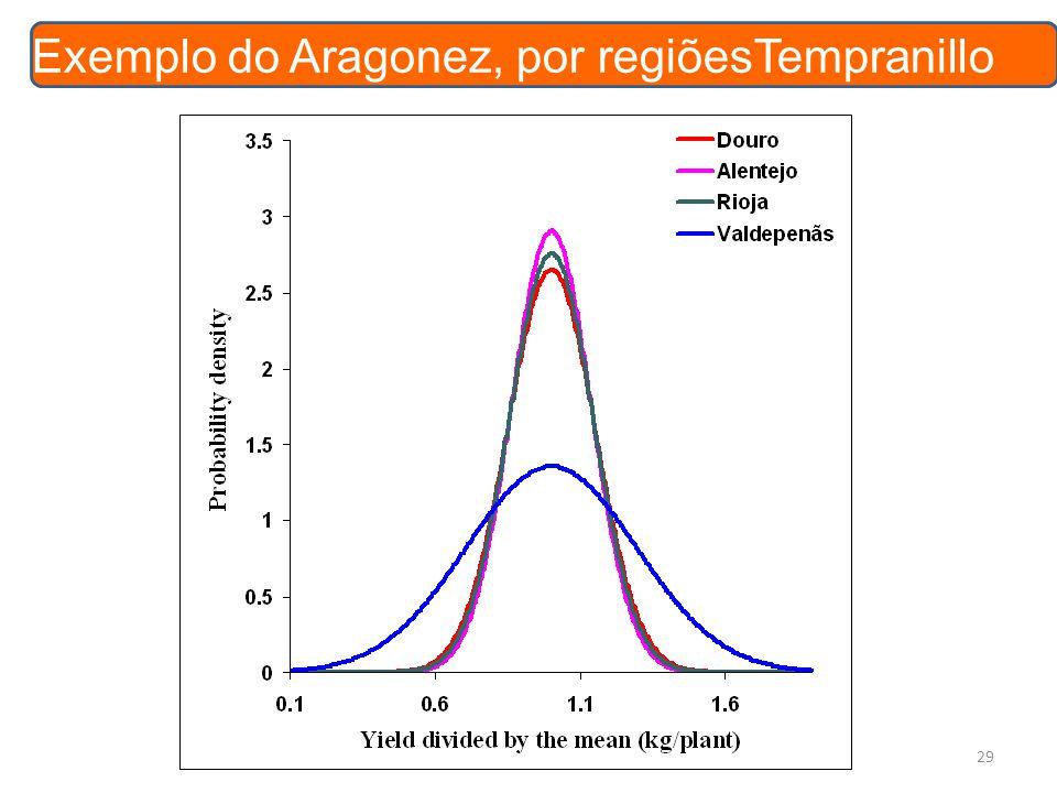 Exemplo do Aragonez, por regiõesTempranillo