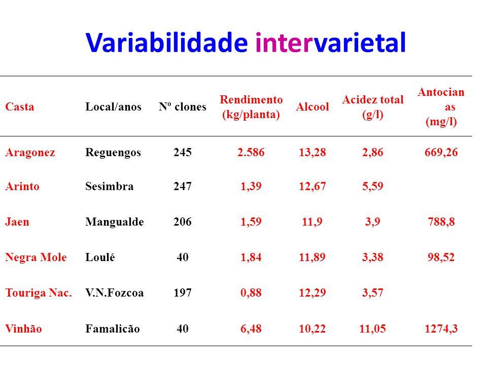 Variabilidade intervarietal