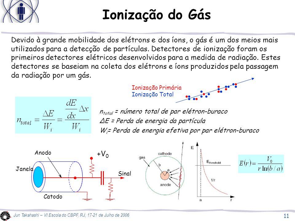 Ionização do Gás