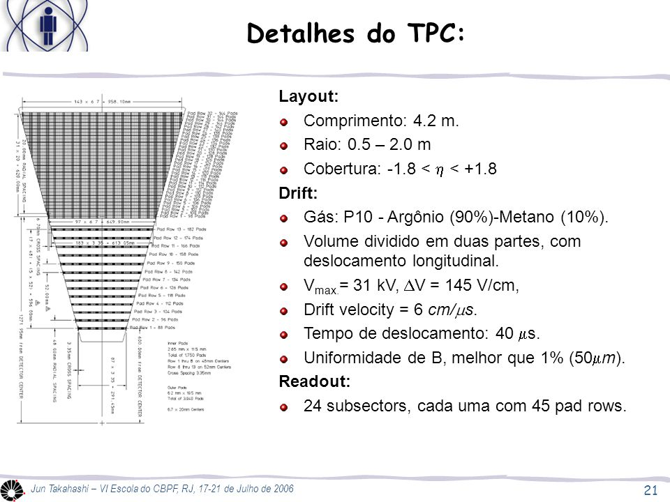 Detalhes do TPC: Layout: Comprimento: 4.2 m. Raio: 0.5 – 2.0 m