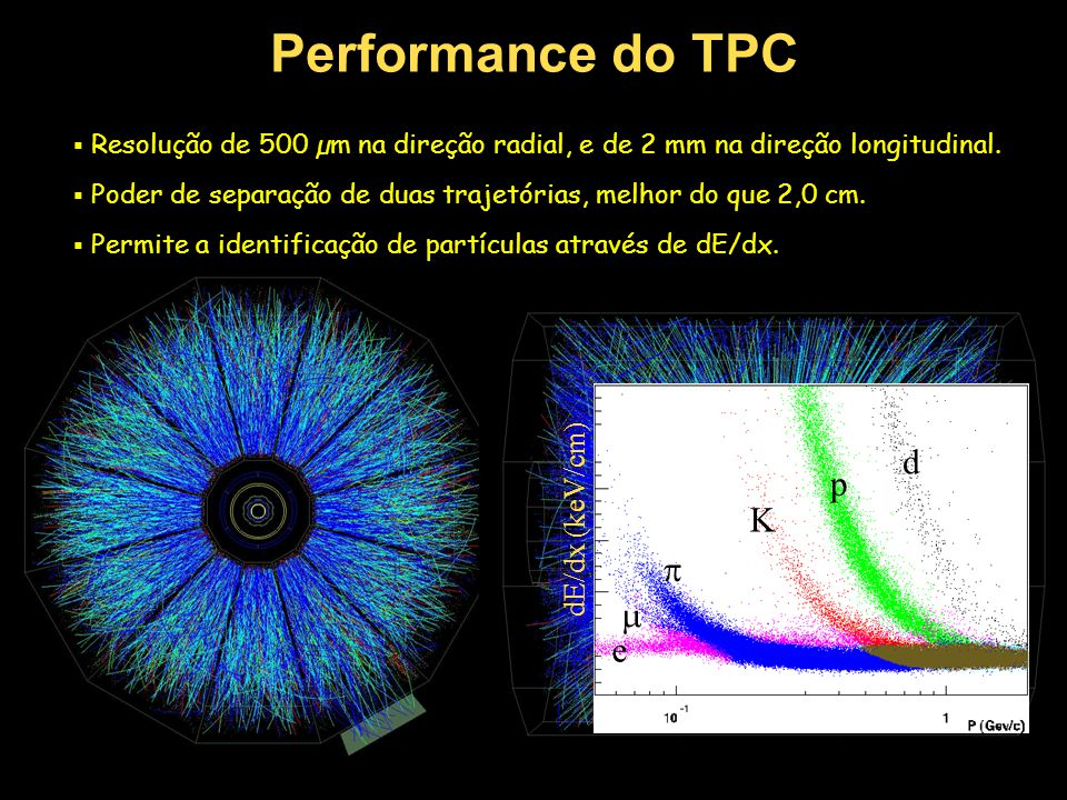 Performance do TPC d p K  m e dE/dx (keV/cm)