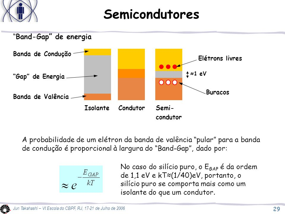Semicondutores Band-Gap de energia