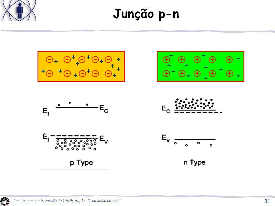 Junção p-n - - - + - + + + + + - - - - - + + - + + + - -