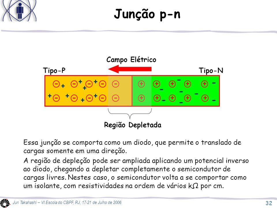 Junção p-n - - - - - - - - + + - - - - - + + + + + + + + + + - - - - -