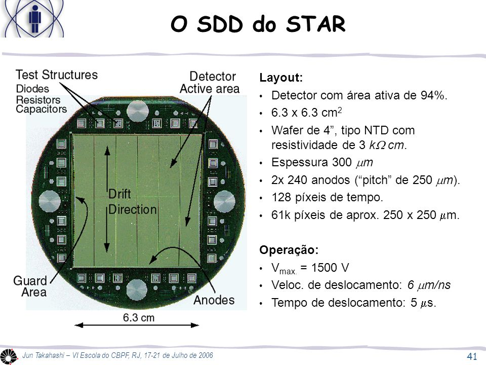 O SDD do STAR Layout: Detector com área ativa de 94%. 6.3 x 6.3 cm2