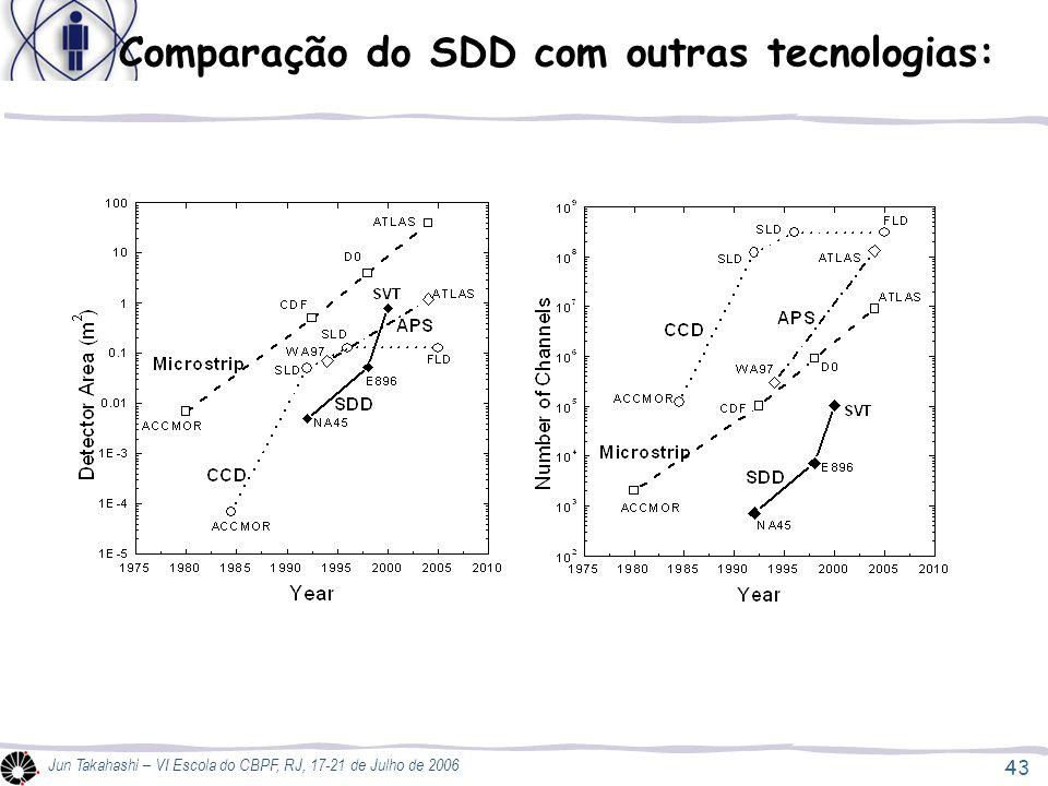 Comparação do SDD com outras tecnologias: