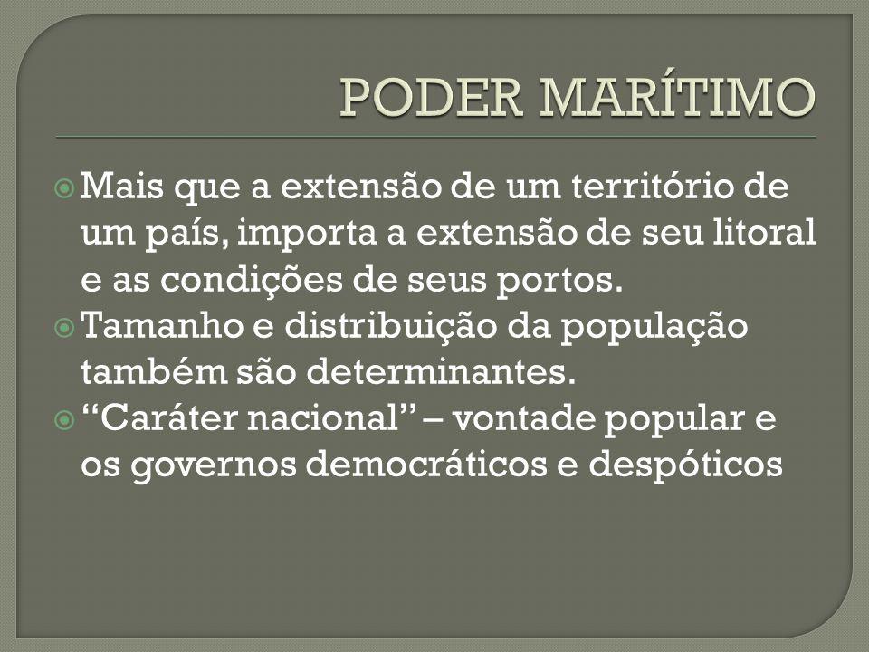PODER MARÍTIMO Mais que a extensão de um território de um país, importa a extensão de seu litoral e as condições de seus portos.