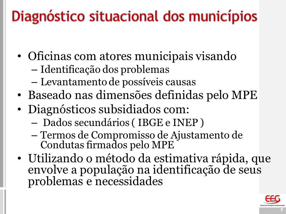 Diagnóstico situacional dos municípios